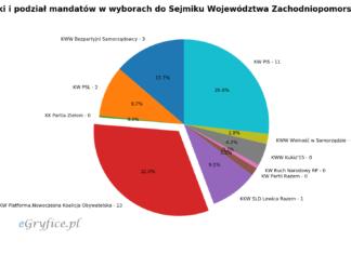 podział mandatów w wyborach do sejmiku wojewodztwa zachodniopomorskiego