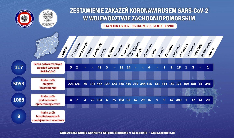 Sytuacja epidemiologiczna związana z wirusem SARS-CoV-2 w zachodniopomorskim, stan na 6 kwietnia 2020 roku, godz. 18:00